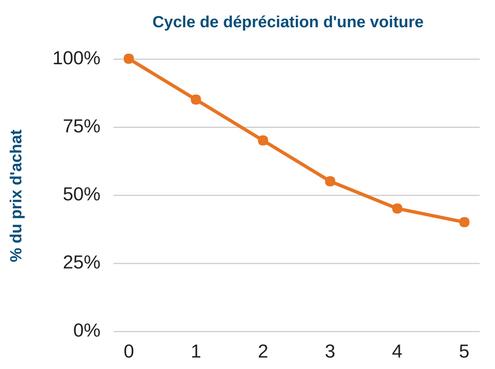 Cycle de dépréciation voiture